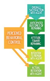 Perceived Behavioral Control