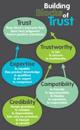 Building Blocks of Trust