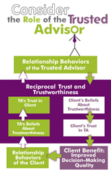 Role of Trusted Advisor
