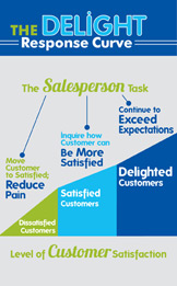 Is Achieving Customer Satisfaction Enough?