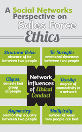 A Social Networks Perspective on Sales Force Ethics