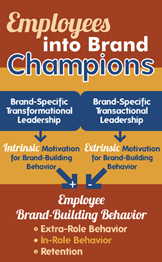How to Turn Your Employees into Brand Champions