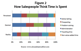 How Salespeople Think Time is Spent