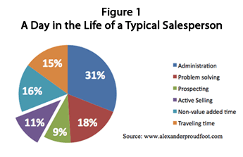 A Day in the Life of a Typical Salesperson