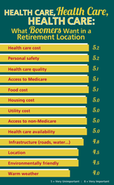 Retirement Location Features
