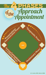 4 Phases of the Approach Appointment