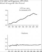 US GDP and Happiness