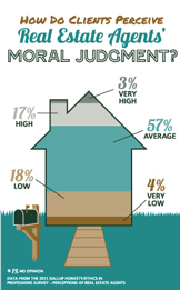 How Do Clients Perceive Real Estate Agents' Moral Judgment?