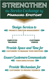 Strengthen the Service Exchange by Managing Emotions