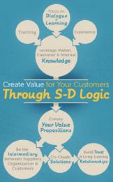 S-D Logic