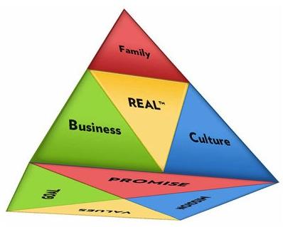 David Hill pyramid model