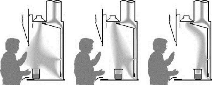 section 6b fume hoods and laboratory exposures environmental fume hood  chemical assessment fume hood schematic