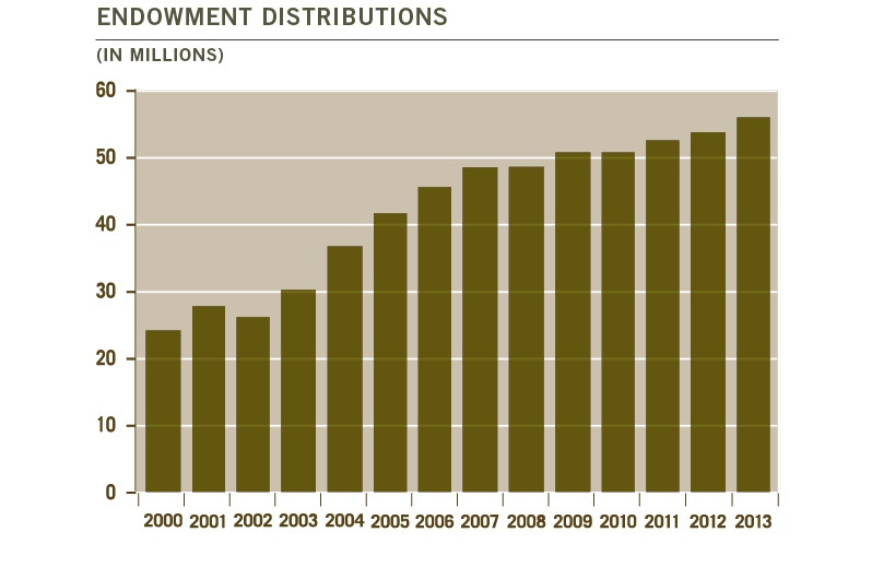 Endowment Distributions 2013