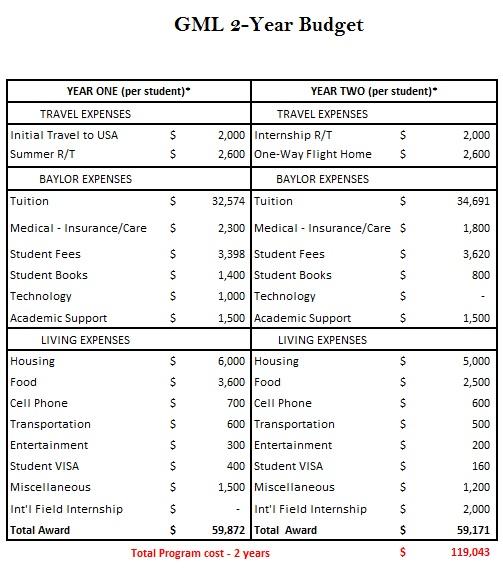 GML 2 year budget