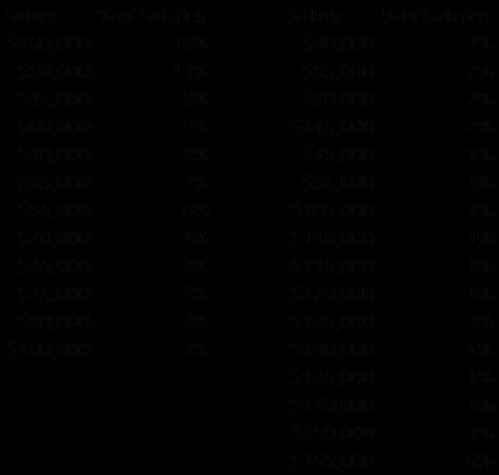 NALP 2012 Salary Chart