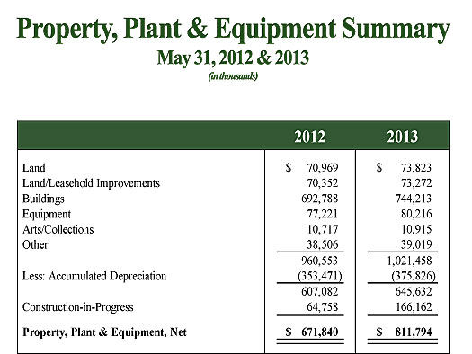 Property Plant and Equipment Summary