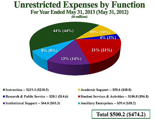 Unrestricted Expenses by Function
