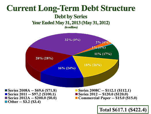 Current Long Term Debt Structure by Series