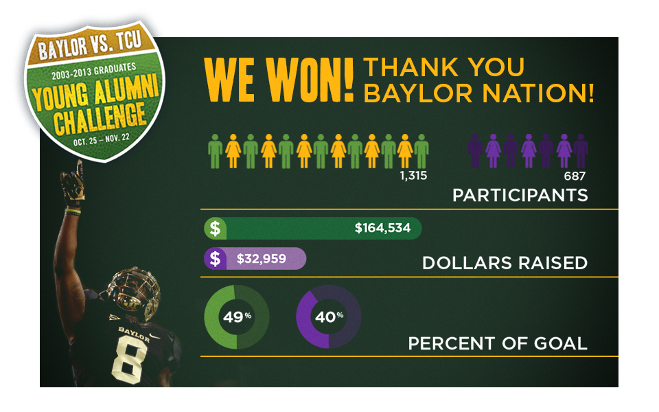 Infographic breakdown of giving triumph over TCU