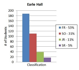 First Year Statistics