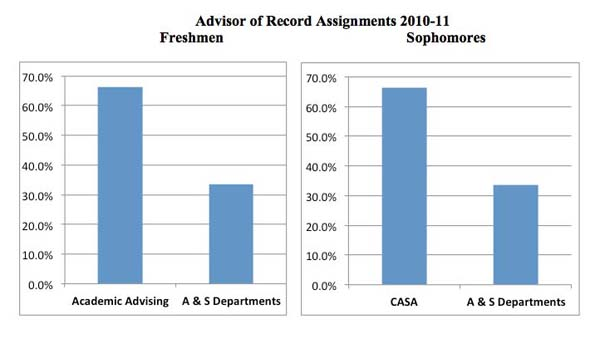 Advisor of Record Assignments chart (resized)