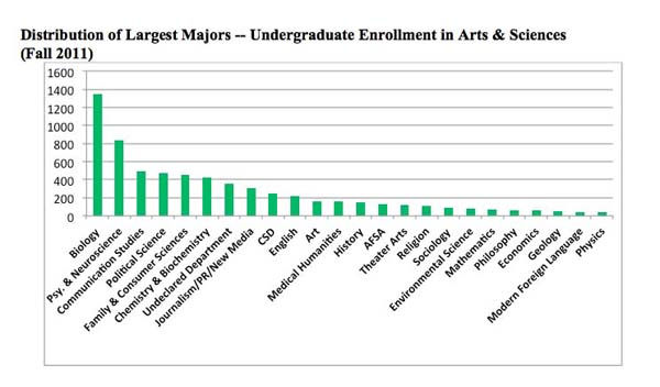 Distribution of Largest Majors--Undergraduates chart (resized)