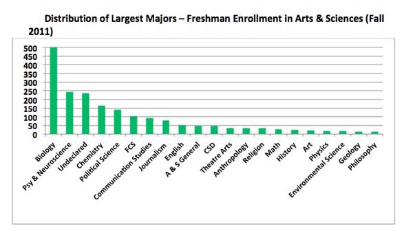 Distribution of Largest Majors--Freshman chart (resized)