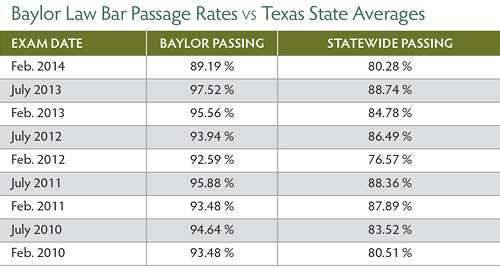 Bar Passage Rate Feb 2014