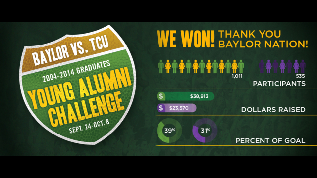 Baylor University Young Alumni Give $38,913 to Win the Second Baylor-TCU Challenge