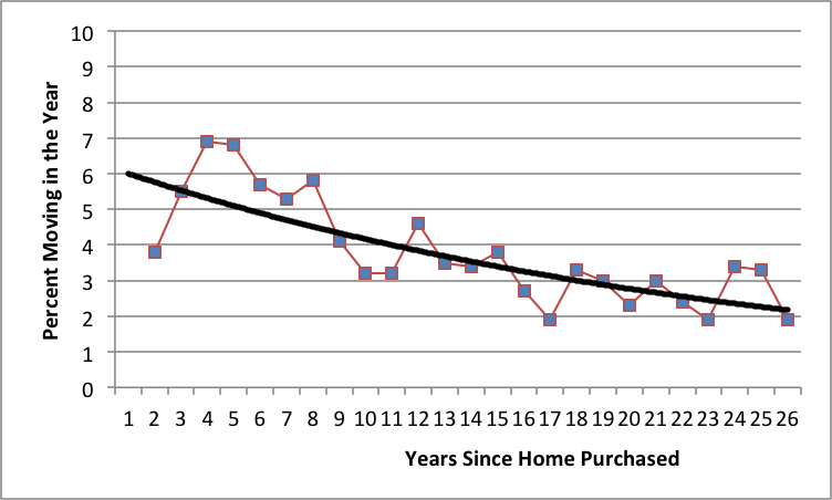 Graphic charting Percent moving within a year versis years since home purchased