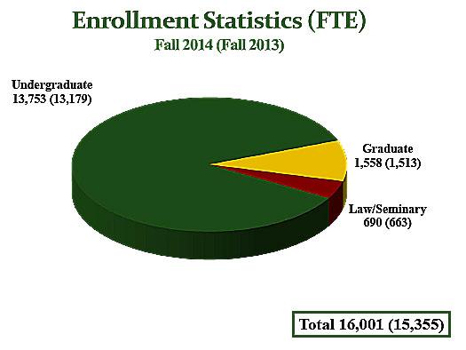 Enrollment Statistic (FTE)