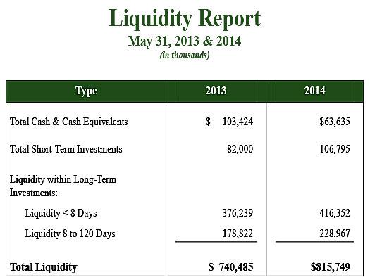 Liquidity Report
