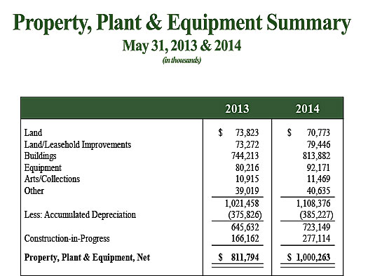 Property Plant & Equipment Two Year Summary