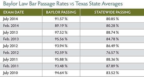 Bar Passage Rate July 2014