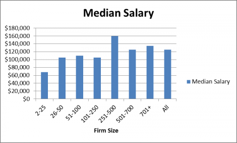 2013 Median Salaries By Law Firm Size Chart