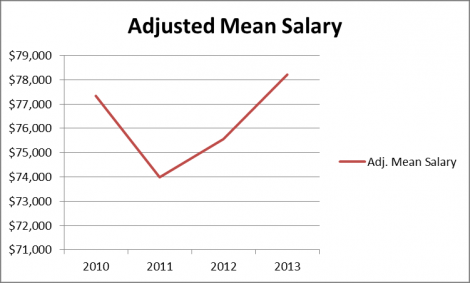 2010-2013 Mean Salary Chart