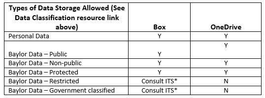 Box vs OneDrive Data Types