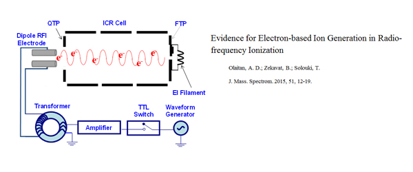 Research - Evidence for Electron-based Ion Generation
