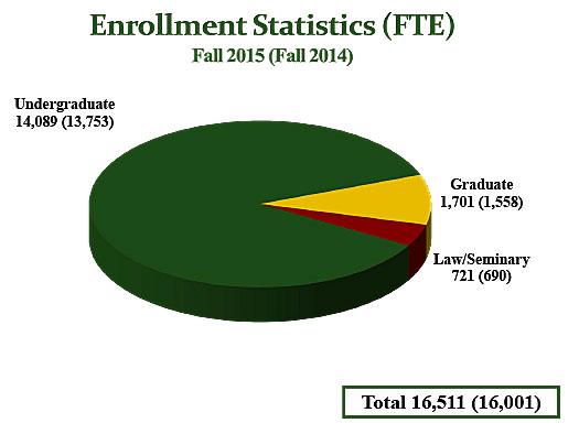 Enrollment Statistics
