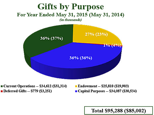 Gifts by Purpose