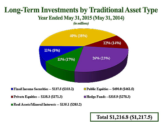 LTI by Traditional Asset Type