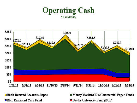 Operating Cash
