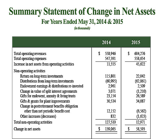 Statement of Change in Net Assets C