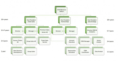 S3 Sports Sponsorship & Sales Analytics Career Paths