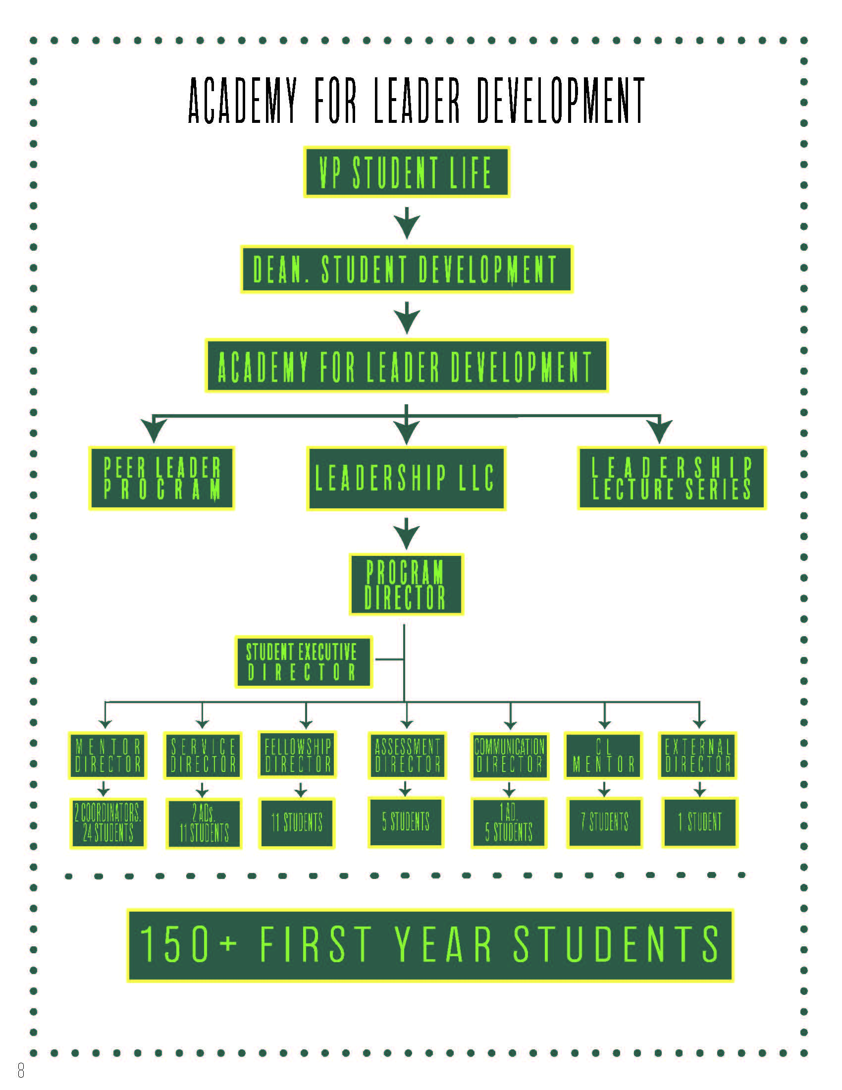 LEAD Org Chart
