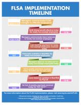 FLSA Implementation Timeline Thumb