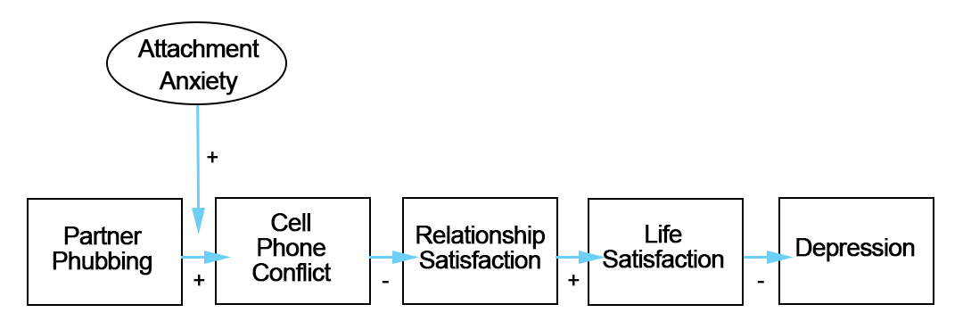 Flowchart of where Attachment Anxiety interrupts the flow