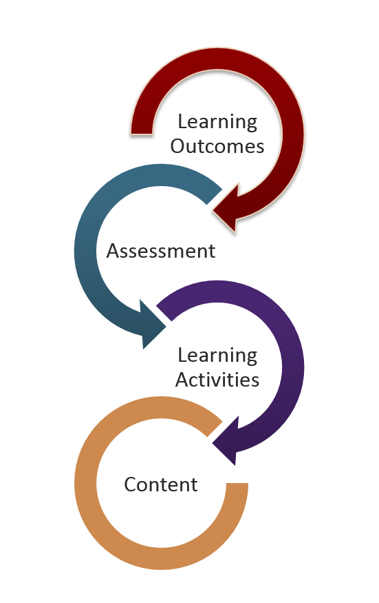 Graphic for Teaching for Impact