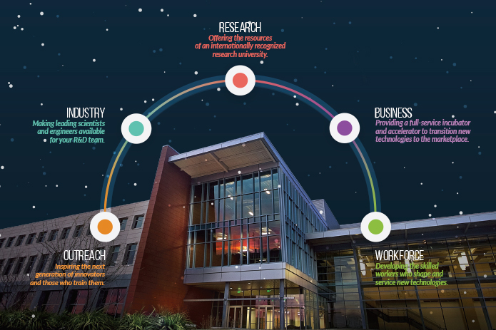 Baylor Research and Innovation Collaborative - BRIC