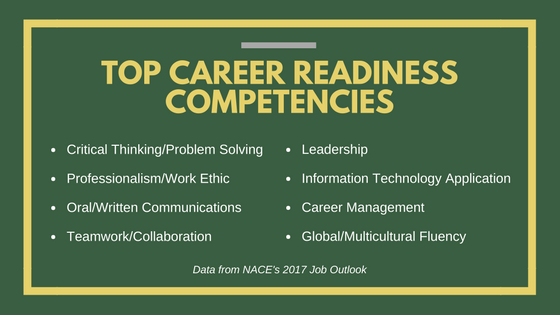 Top Career Readiness Competencies: Critical thinking, professionalism/work ethic, oral/written communications, teamwork/collaboration, leadership, information technology application, career management, global/multicultural fluency.